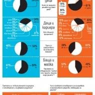 Три от всеки четири двойки в България на възраст до 35 години нямат деца