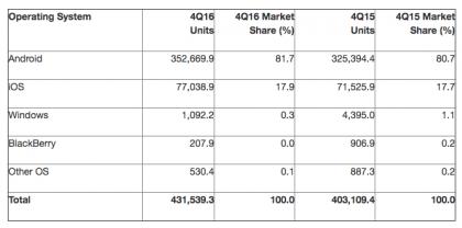 Световната продажба на смартфони през последното тримесечие на 2016