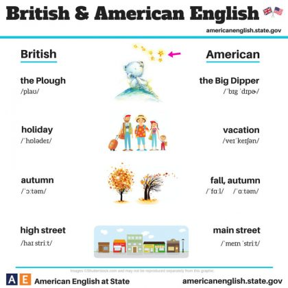 british-american-english-differences-language