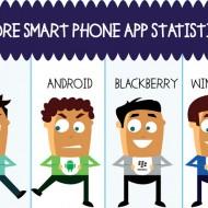 Магазините за приложения, представени в интересна инфографика