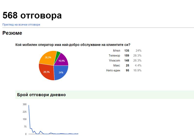 mtel-telenor-max-vivacom-service-results
