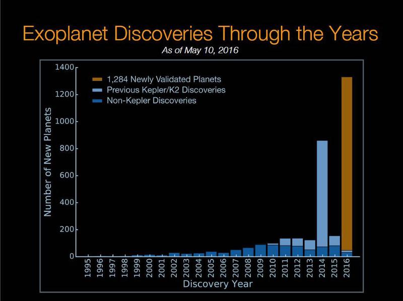 Открити до момента екзопланети | Снимка: NASA
