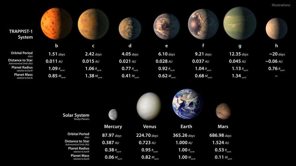 Планетите от системата TRAPPIST-1, сравнени с планетите от земната група в нашата Слънчева система | Снимка: NASA / JPL-Caltech