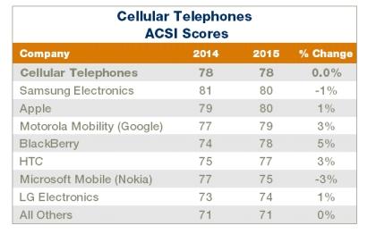 ACSI-Smartphone-Rankings-2