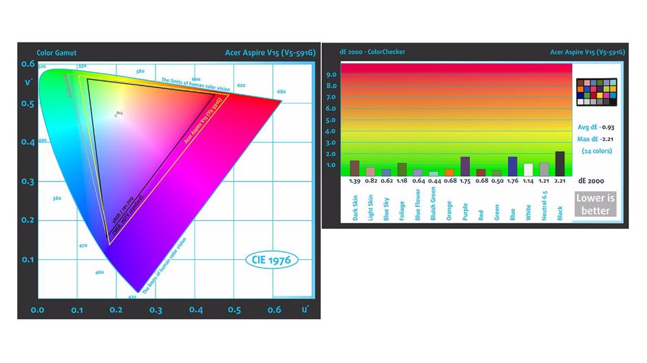 Acer-Aspire-v15-v5-591-test