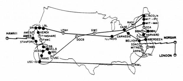 ARPANET с международна свързаност
