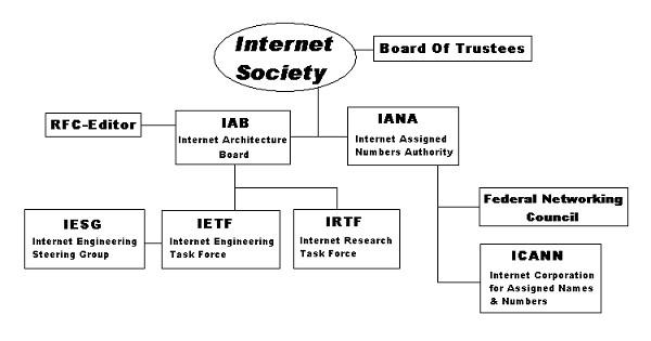 Интернет организации