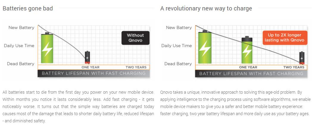 Qnovo-Adaptive-Charging