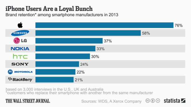 WSJ-Loyalty-Survey-2013