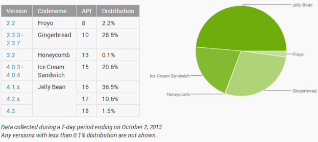 android-distribution-october-2013