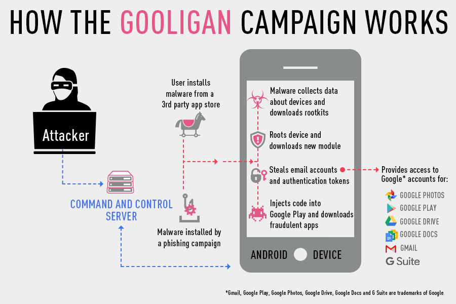android-gooligan-malware
