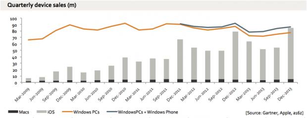 apple-windows-graph