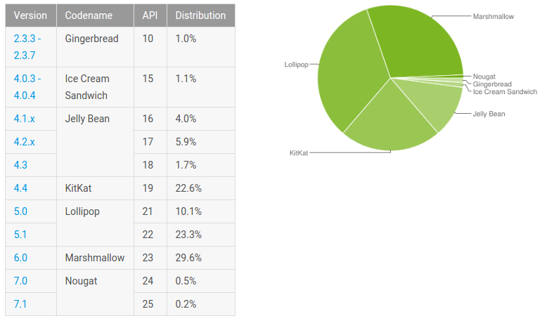 google-android-os-january-2017-distribution