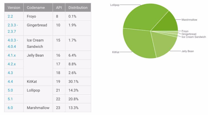 google-android-version-market-share-2016