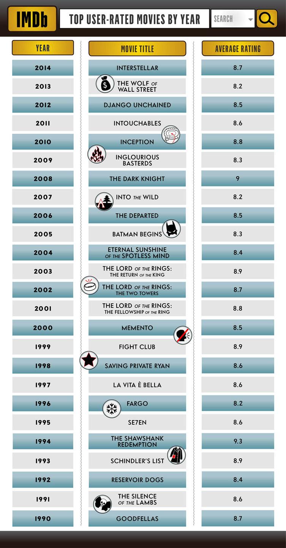 imdb-top-25-chart