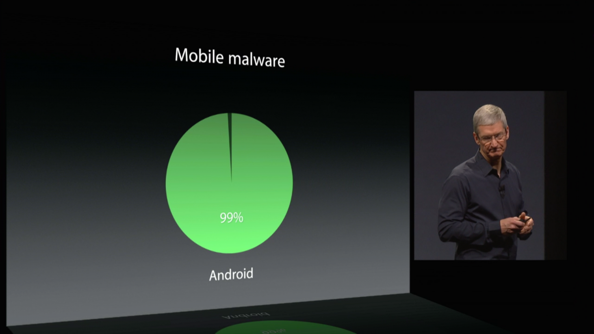 Android Apple Malware