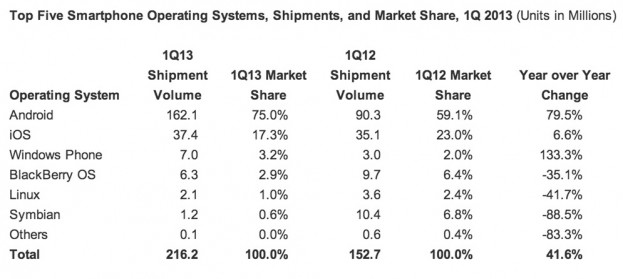 market share windows phone