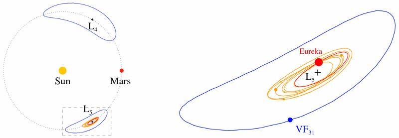 Ляво: орбитите на известните марсиански троянци около точките на Лагранж L4 и L5 (отбелязани с кръстчета) спрямо Марс (червен диск) и Слънцето (жълт диск). Пунктираната окръжност показва средното разстояние Слънце-Марс. Дясно: увеличение на частта, отбелязана с пунктиран правоъгълник