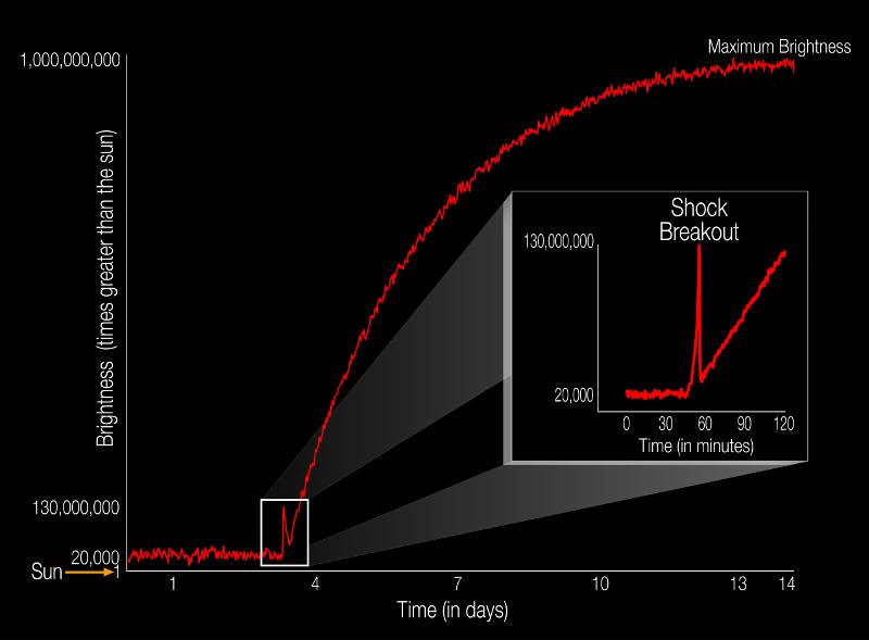 nasa-star-shock-breakout-supernova