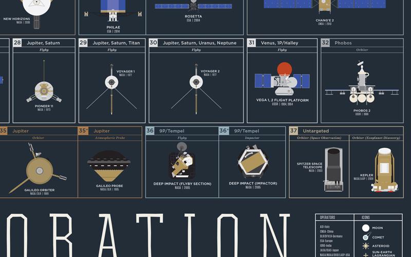 pop-chart-lab-space-exploration-zoom-1