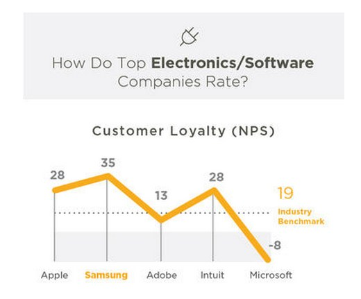 software-electronics-consumer-loyalty