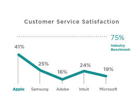 software-electronics-customer-service-satisfaction