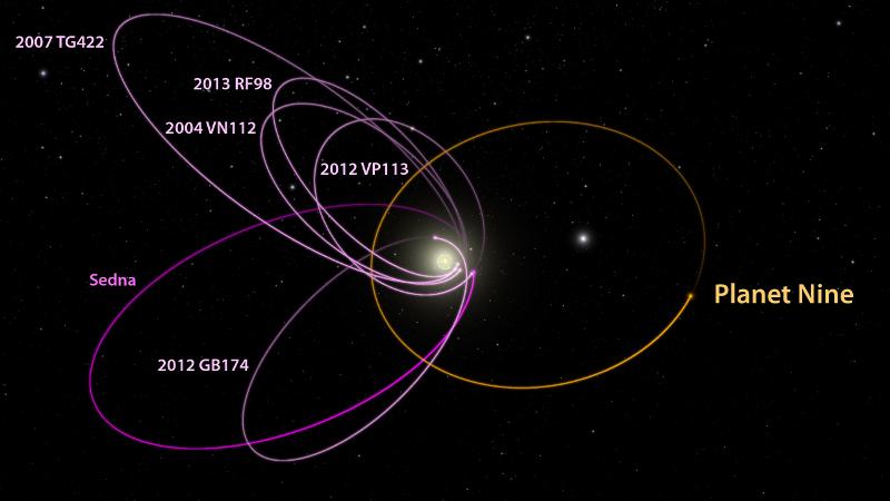 Орбити на далечни обекти в Слънчевата система, заедно с Планета Девет | Снимка: Caltech / R. Hurt (IPAC)
