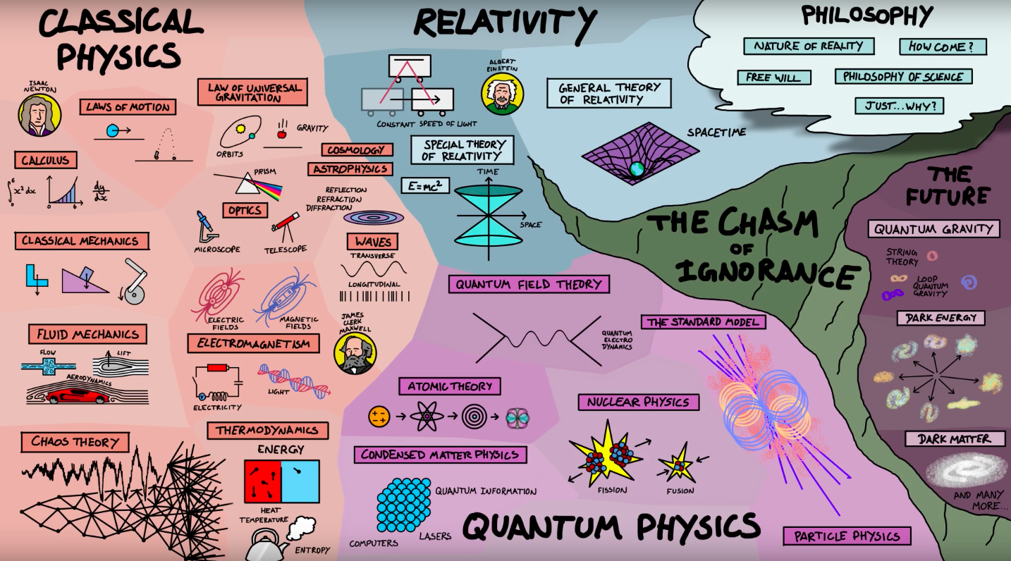 the-map-of-physics