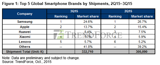 top-5-smartphone-brands-Q3-2015