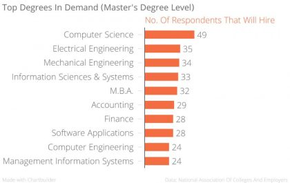 top-degrees-for-job-1