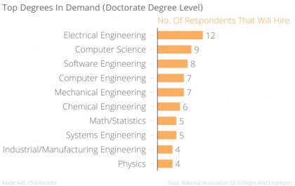 top-degrees-for-job-2