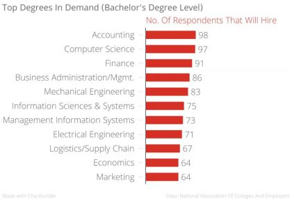 top-degrees-for-job